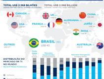 Mercado brasileiro de software cresce no contexto mundial