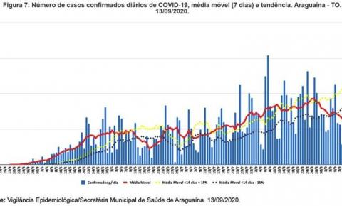 Araguaína tem menor média móvel para novos casos da covid-19 desde julho