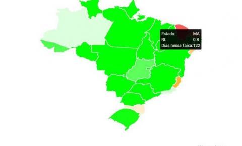 Maranhão é o único estado do país a ultrapassar a marca de  120 dias com ritmo de contágio pela Covid-19 abaixo de 1